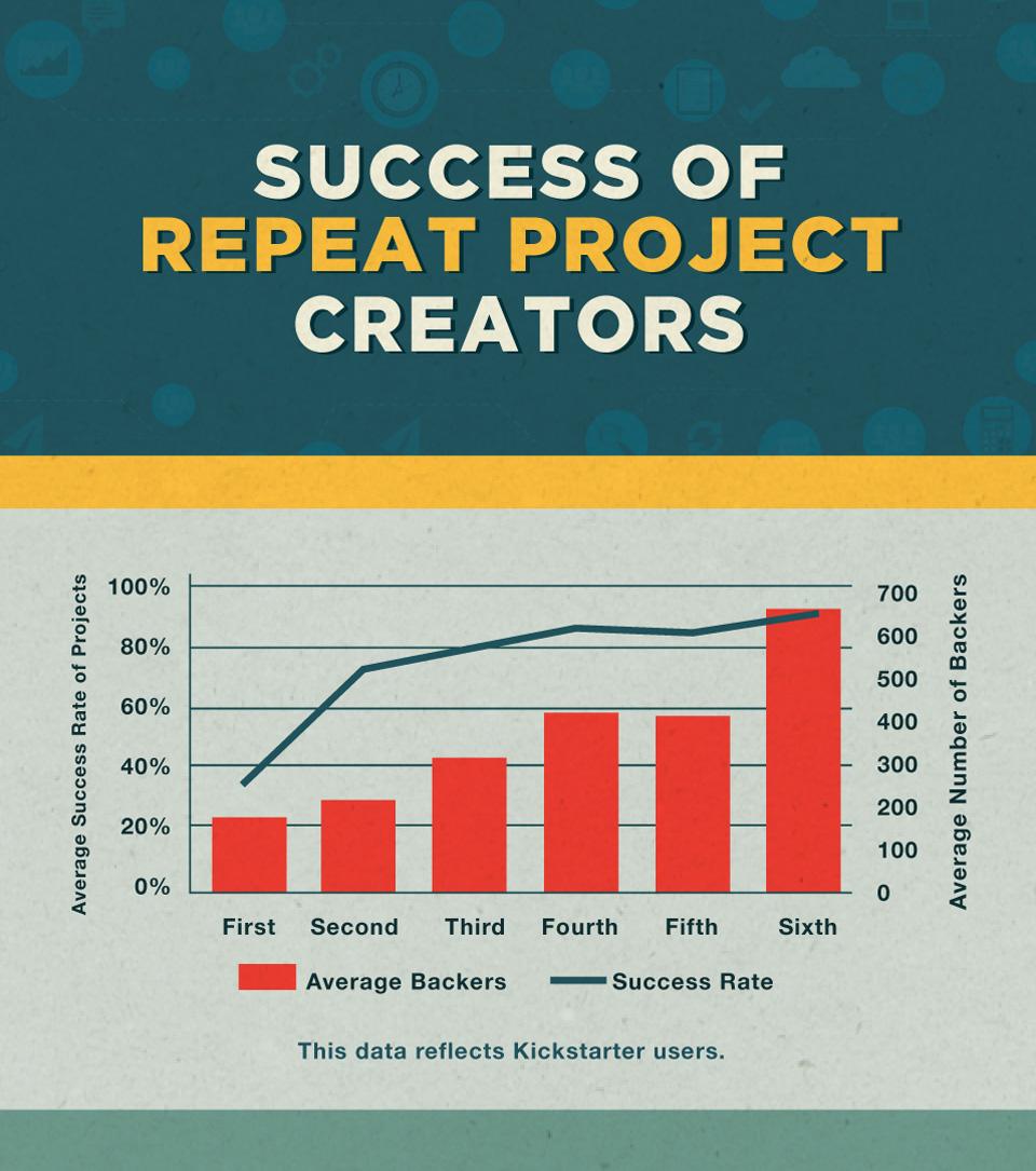 Success of repeat project creators